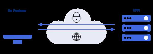VPN Verbindung im Home Office