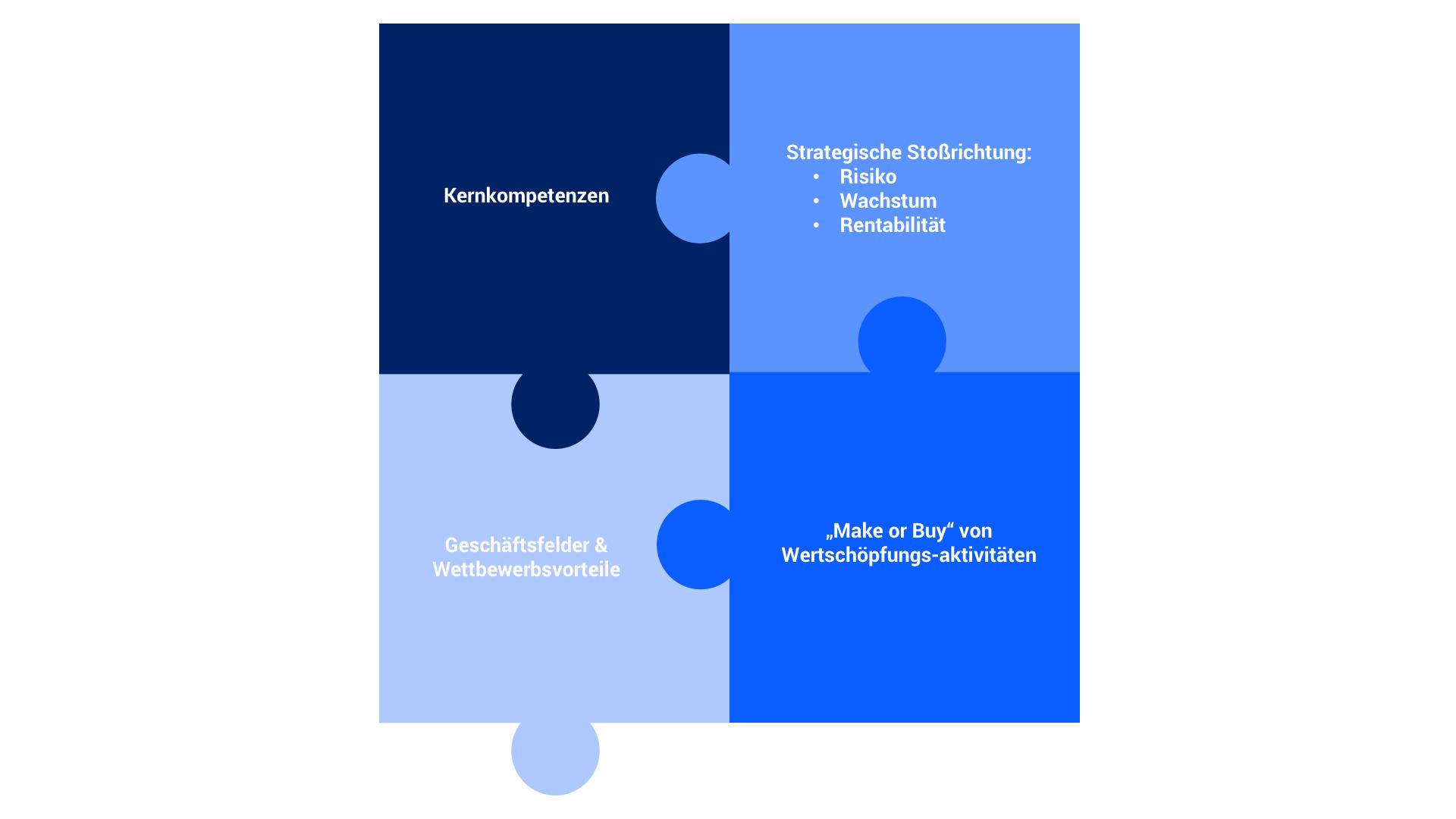 ERP-Wechsel im Zusammenhang mit der Strategie des Unternehmens