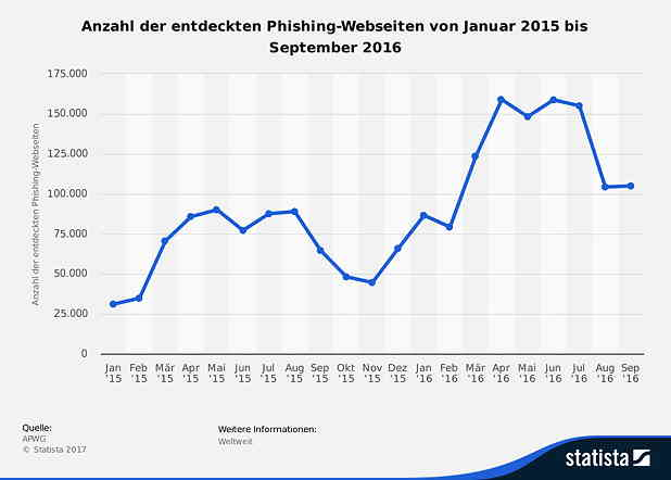 Pishing Webseiten - mangelnde Passwortsicherheit
