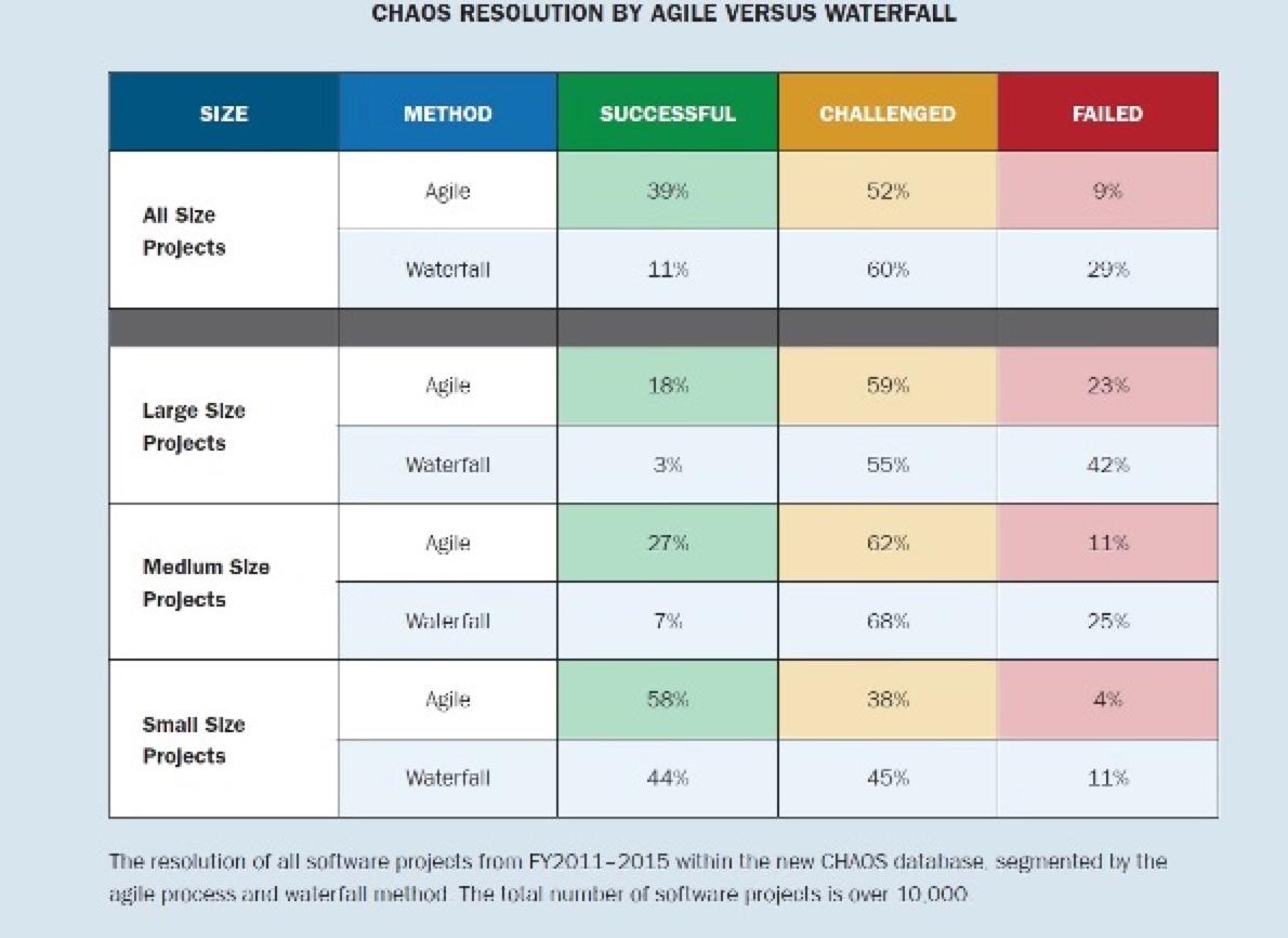 ERP und Anforderungsanalyse - Agil oder Wasserfall