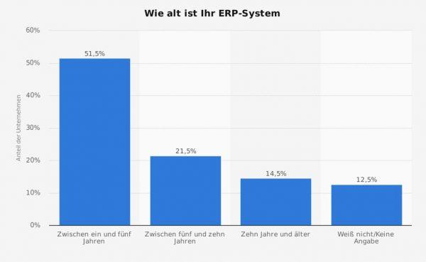 ERP Auswahlprozess und alter der ERP Software
