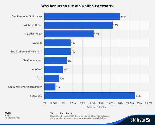 Passwortsicherheit und ERP Systeme