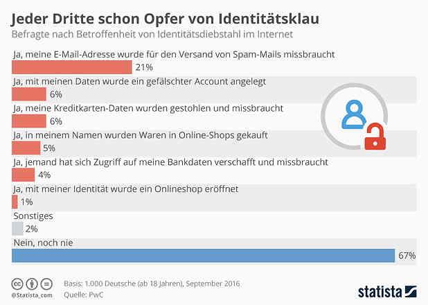 Passwortsicherheit und Identitätsdiebstahl