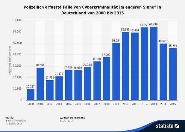 ERP Systeme IT Sicherheit und Cyberkriminalität-Passwortsicherheit ist wichtig