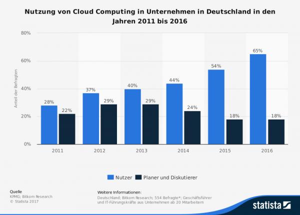 ERP Software in der Cloud versus eigen gehosteter Software