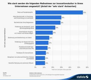 umfrage-zur-umsetzung-einer-innovationskultur-in-unternehmen-2014-768x683